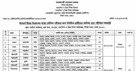 SESIP Job Circular, Online Application & Result 2018 – sesip.teletalk.com.bd