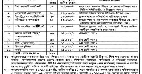 Refugee Relief and Repatriation Commissioners Office RRRC job circular