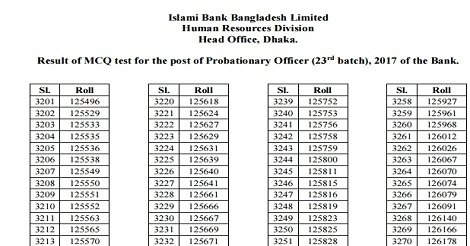 Islami Bank MCQ Test Result