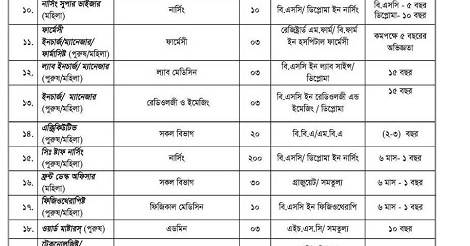 Hospital Jobs/Nursing jobs Circular in Bangladesh