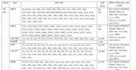 Bangladesh Railway Exam Result