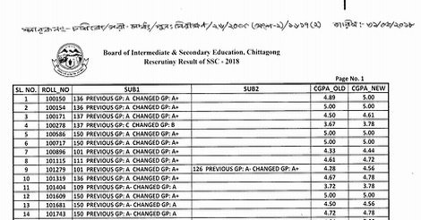 SSC Board Challenge result 2018
