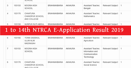 NTRCA Result 2019 Published